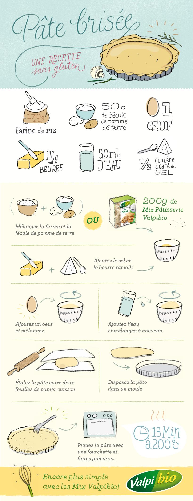 La pâte brisée, recette de base sans gluten